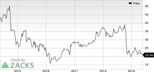 Trinity Industries, Inc. Price
