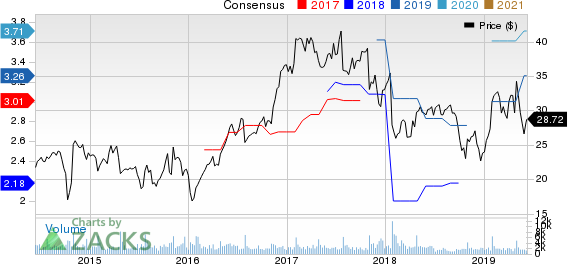 Sanmina Corporation Price and Consensus