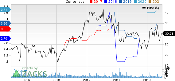 Sanmina Corporation Price and Consensus