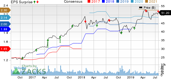 Graco Inc. Price, Consensus and EPS Surprise
