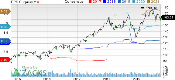 Honeywell International Inc. Price, Consensus and EPS Surprise