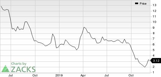 Iterum Therapeutics PLC Price