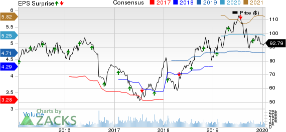 Tractor Supply Company Price, Consensus and EPS Surprise