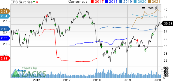 PPL Corporation Price, Consensus and EPS Surprise