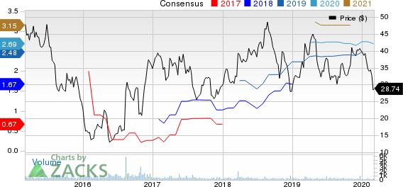 DXP Enterprises, Inc. Price and Consensus