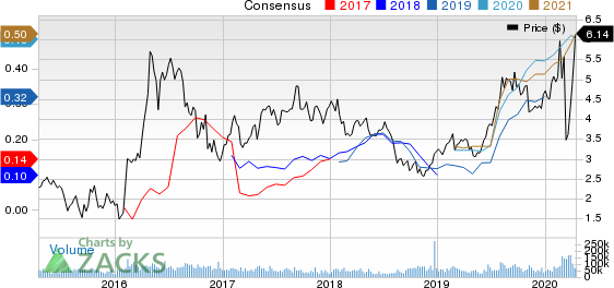 Kinross Gold Corporation Price and Consensus