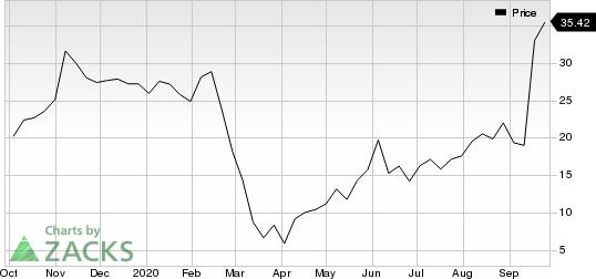 Scientific Games Corp Price