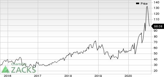 Emergent Biosolutions Inc. Price