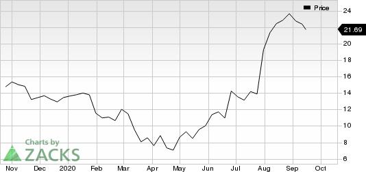 Superior Group of Companies, Inc. Price
