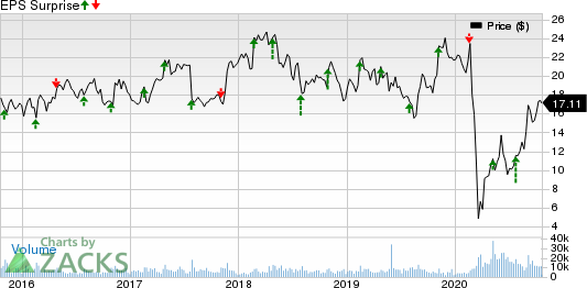 Bloomin Brands, Inc. Price and EPS Surprise