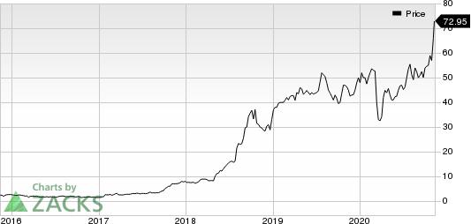 Semler Scientific Inc. Price