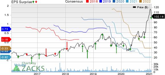 Cree, Inc. Price, Consensus and EPS Surprise