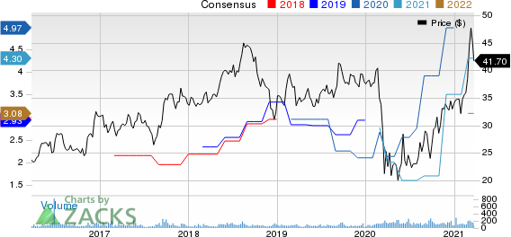 Northrim BanCorp Inc Price and Consensus