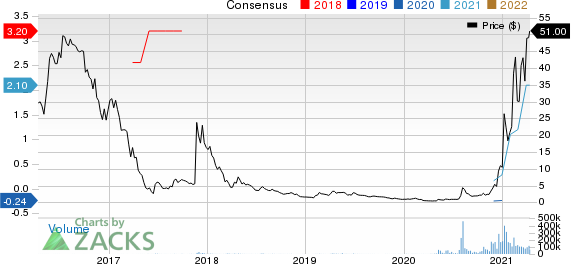 Marathon Digital Holdings, Inc. Price and Consensus