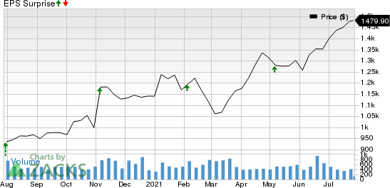MettlerToledo International, Inc. Price and EPS Surprise