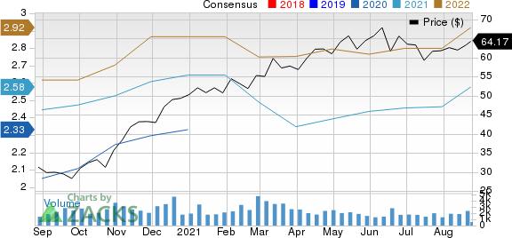 Acadia Healthcare Company, Inc. Price and Consensus