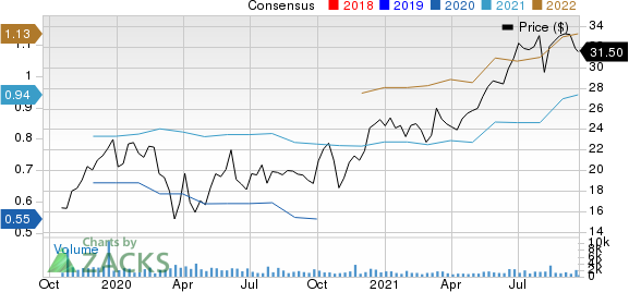 BellRing Brands, Inc. Price and Consensus