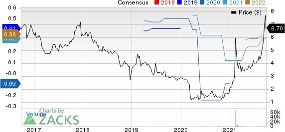 RCM Technologies, Inc. Price and Consensus