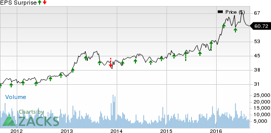 Campbell Soup (CPB) Stock Down on Q4 Earnings Miss