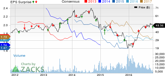 ONEOK (OKE) Q3 Earnings Beat Estimates, Revenues Up Y/Y