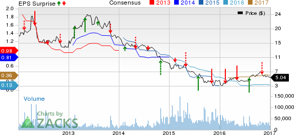 Avon (AVP): Can it Draw Investors' Attention This Year?