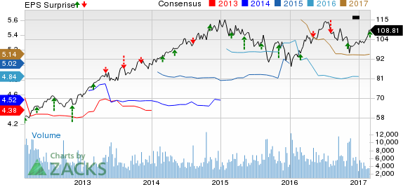 Sempra Energy (SRE) Beats on Q4 Earnings, Lifts '17 View