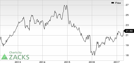 Shaw Communications (SJR) Shows Strength: Stock Up 5.2%