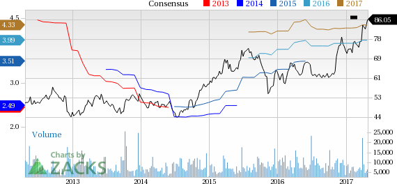 Why Is  Darden (DRI) Up 3.6% Since the Last Earnings Report?