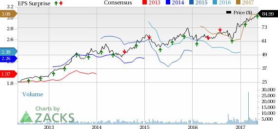 CBOE Holdings (CBOE) Q1 Earnings Beat Estimates, Grow Y/Y