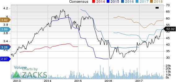 BorgWarner Inc. Price and Consensus