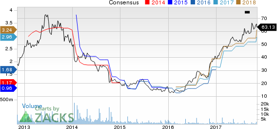 SodaStream International Ltd. Price and Consensus