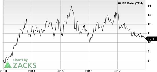 Western Union Company (The) PE Ratio (TTM)