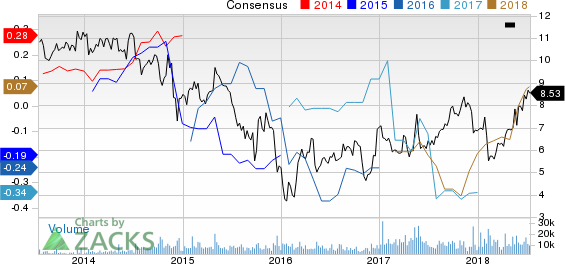 Kosmos Energy Ltd. Price and Consensus