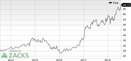 CSX Corporation Price