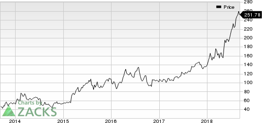 Ligand Pharmaceuticals Incorporated Price