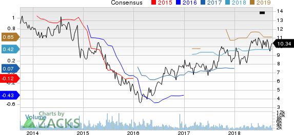 Newpark Resources, Inc. Price and Consensus