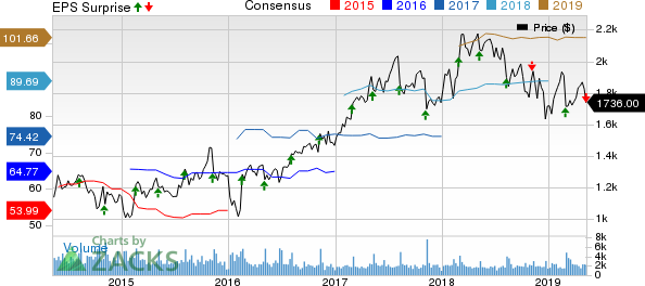 Booking Holdings Inc. Price, Consensus and EPS Surprise