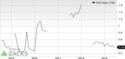 United Airlines Holdings Inc PEG Ratio (TTM)