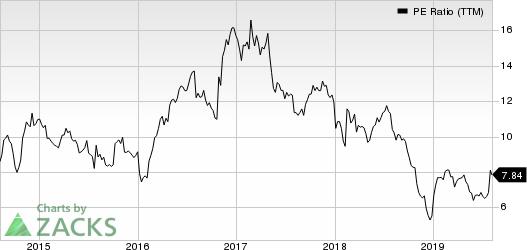 Acco Brands Corporation PE Ratio (TTM)