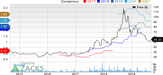 AeroVironment, Inc. Price and Consensus