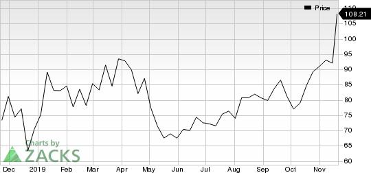 Alnylam Pharmaceuticals, Inc. Price