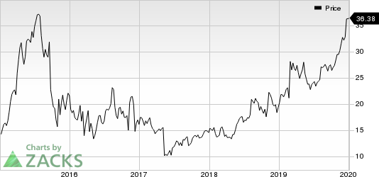 Horizon Therapeutics Public Limited Company Price
