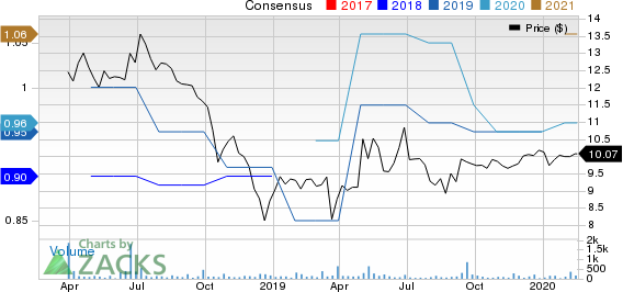 OP Bancorp Price and Consensus