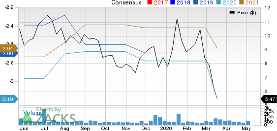 Gritstone Oncology, Inc. Price and Consensus