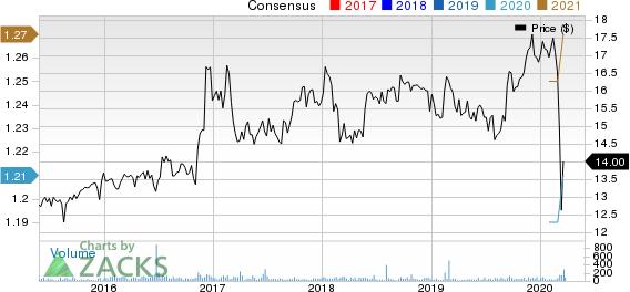 ESSA Bancorp, Inc. Price and Consensus