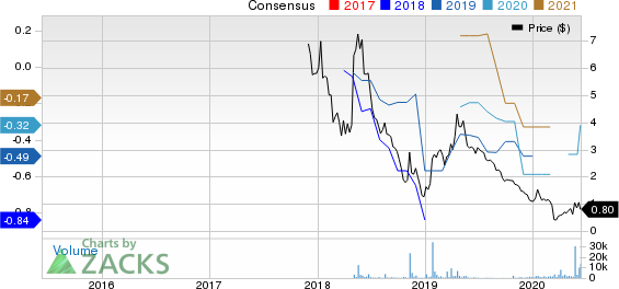 Boxlight Corporation Price and Consensus