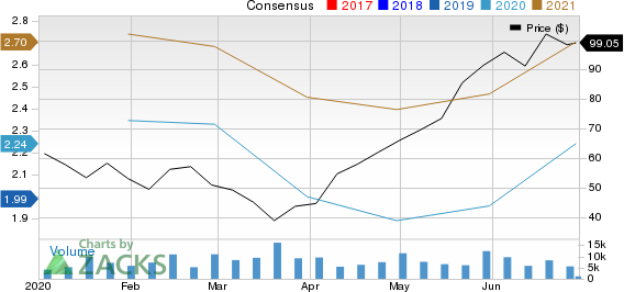 Ollies Bargain Outlet Holdings, Inc. Price and Consensus