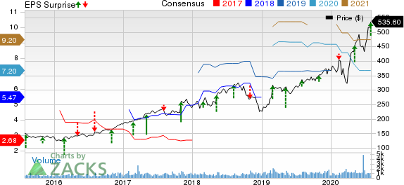 BioRad Laboratories, Inc. Price, Consensus and EPS Surprise