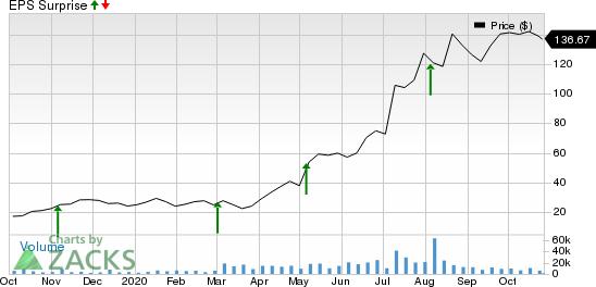 Livongo Health, Inc. Price and EPS Surprise