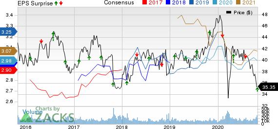 GlaxoSmithKline plc Price, Consensus and EPS Surprise